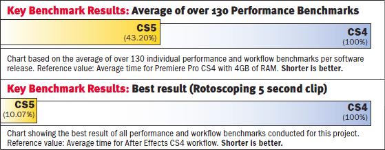 See Key Adobe CS5 Performance Benchmarks