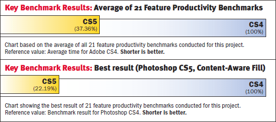 See Key Adobe CS5 Productivity Benchmarks