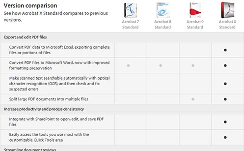 See the Acrobat X Standard upgrade version comparison chart