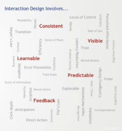 The Elements to Design a Good User Interface