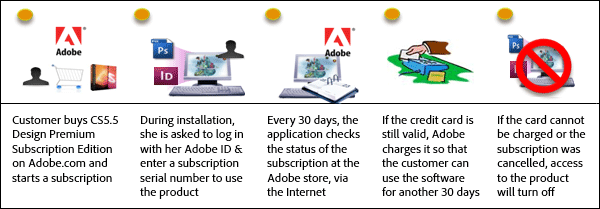 How the Adobe CS5.5 Subscription Editions Work