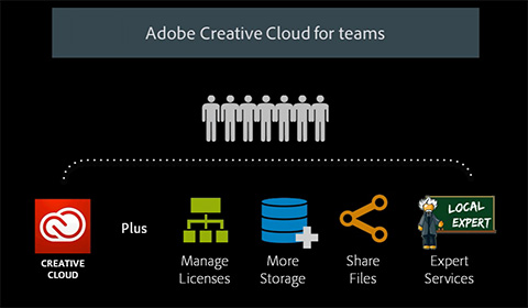 Learn More about What You Get with Adobe Creative Cloud for Teams