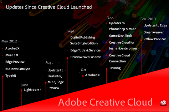 Stay on Top with Adobe Creative Cloud