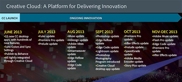 All Adobe CC Free Upgrades Included Since Initial Launch in June 2013