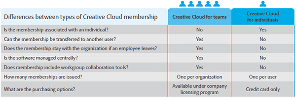 The Differences Between Different Types of Creative Cloud Membership: CC for Teams vs. Individuals