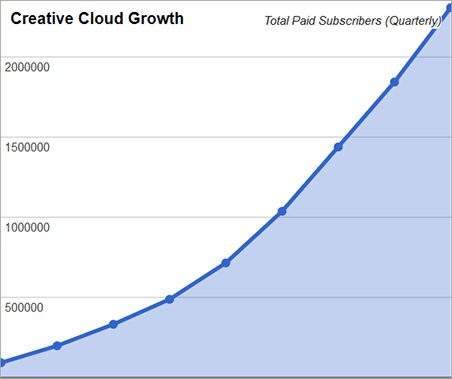 Adobe Creative Cloud Growth Chart Now Surpasses 2.3 Million Paid Subscribers (Shown Quarterly Since Launch)