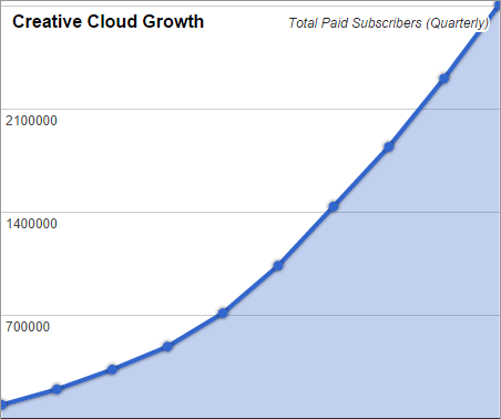 Adobe Creative Cloud Growth Now Surpasses 2.8 Million Paid Subscribers (Shown Quarterly Since Launch)