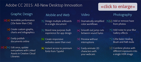 Check Out Key Highlights of What's New in  the CC 2015 Desktop Apps (Click to Enlarge)