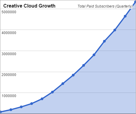 Adobe Creative Cloud Growing Fast, Now Millions of Paid Subscribers (Click to Enlarge)