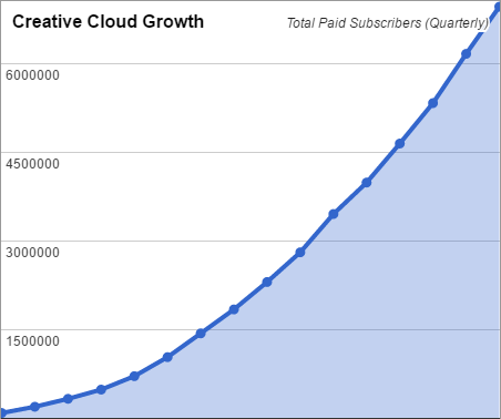 Adobe Creative Cloud Growth Now Reaches 15 Million Paid Subscribers (Shown Quarterly Since Launch)
