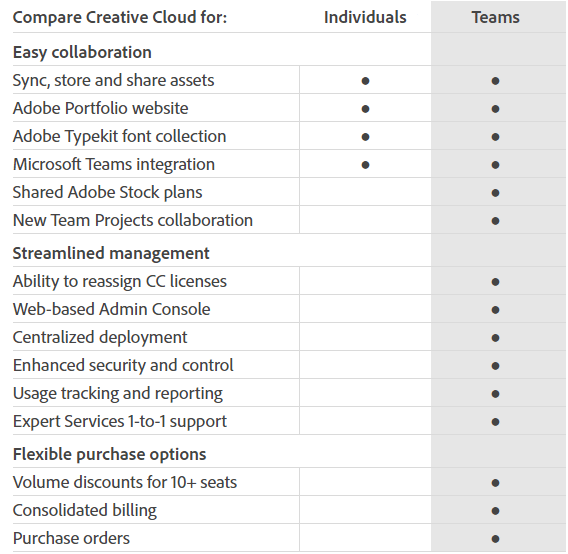 See the Creative Cloud Business Plans Comparison Chart