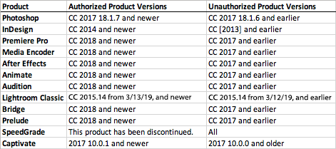Table of Adobe CC Authorized and Unauthorized Versions [credit to Patrick Fergus]