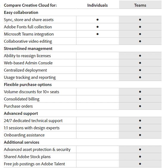 See the Creative Cloud Business Plans Comparison