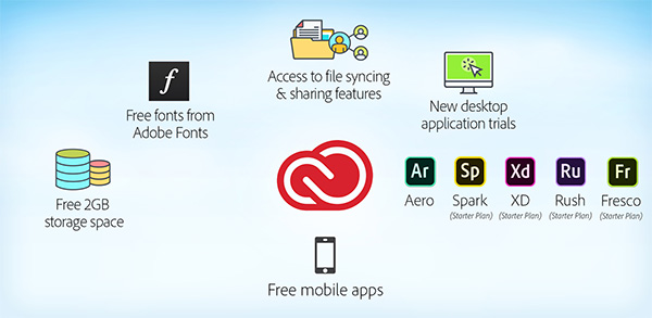 What do I get with my free Creative Cloud membership?