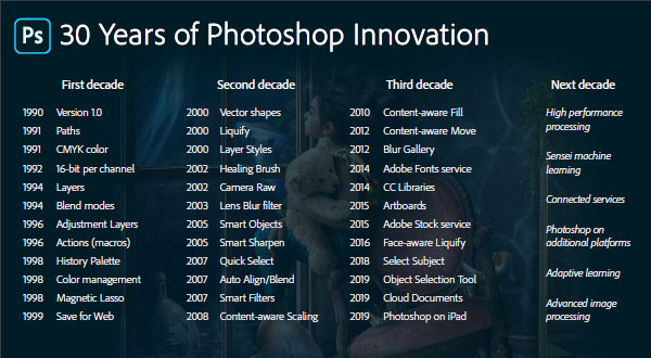 Thirty Years of Photoshop Innovation!