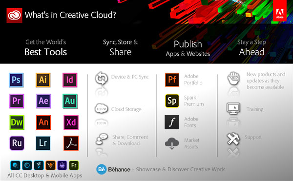 What's in the Adobe Creative Cloud?