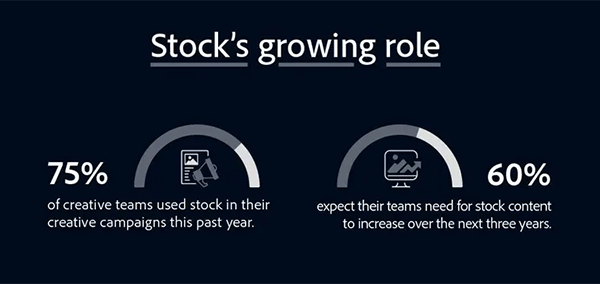 Stock's Growing Role: See the Creativity Survey Results