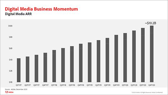 Adobe Creative Software Sales Chart (Quarterly)